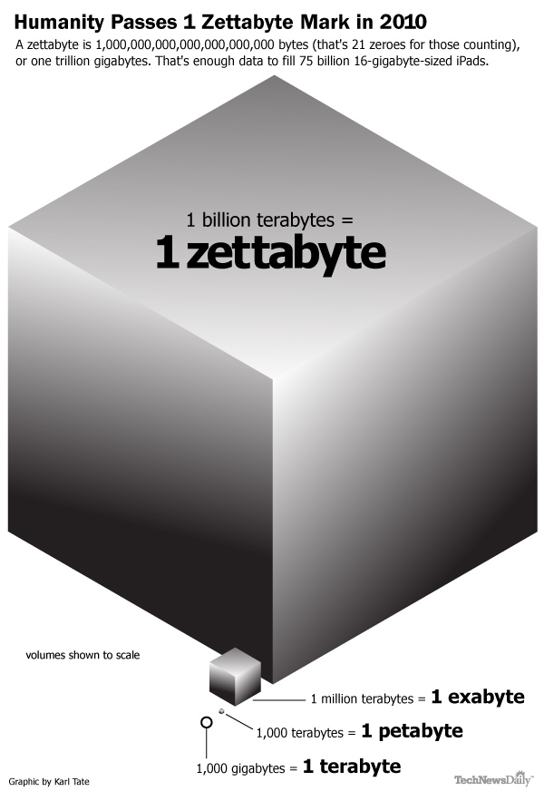 Zettabyte