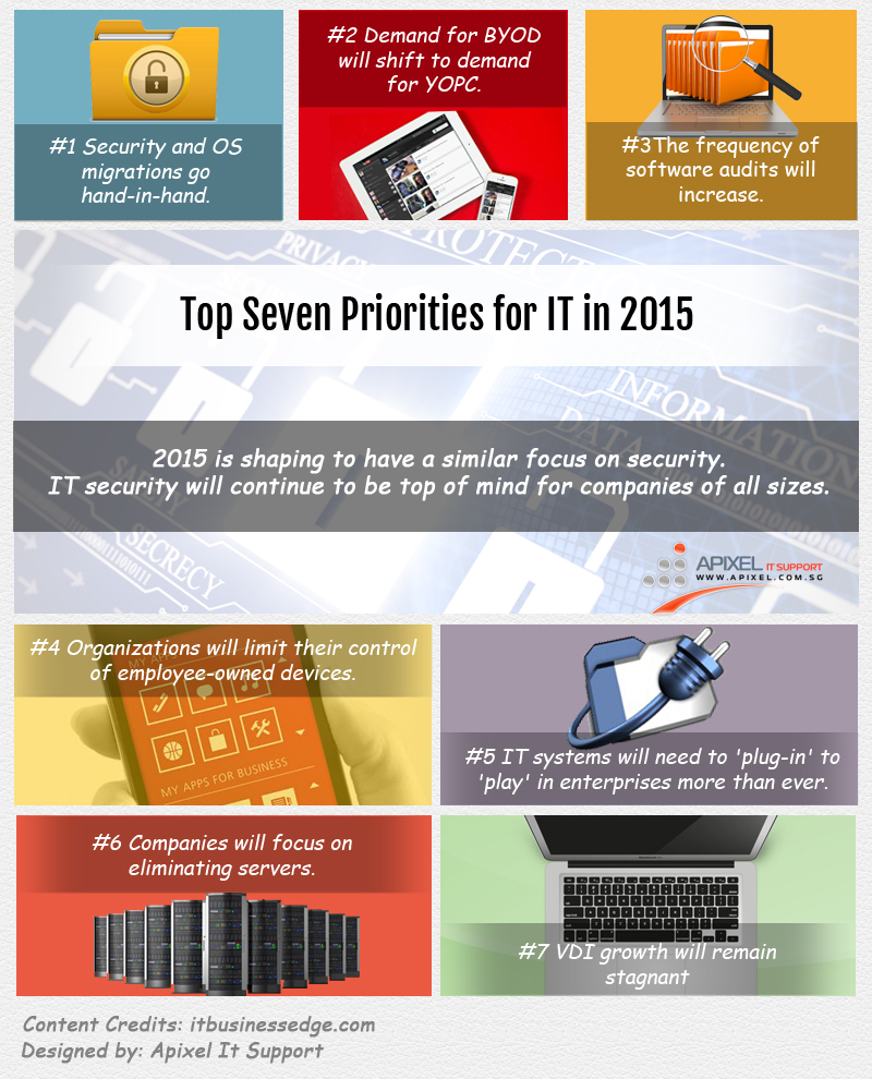 Top Seven Priorities for IT in 2015