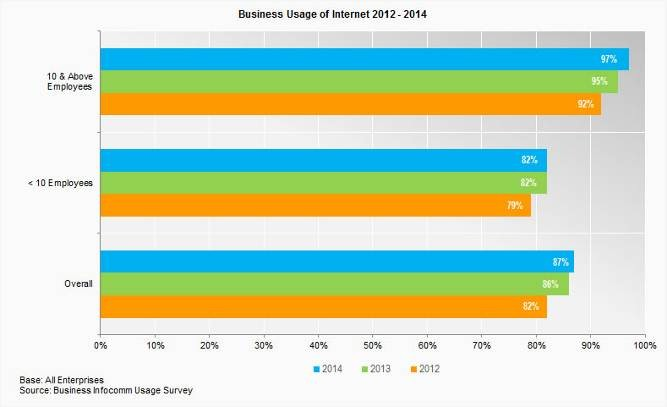 internet has increased greatly in corporate world in the last few years: